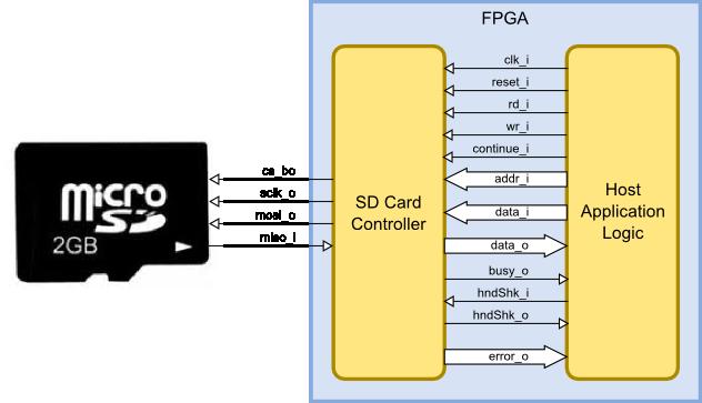 Accessing the XuLA2 MicroSD Card | XESS Corp. | Two Sd Wiring Diagram |  | | XESS Corp.