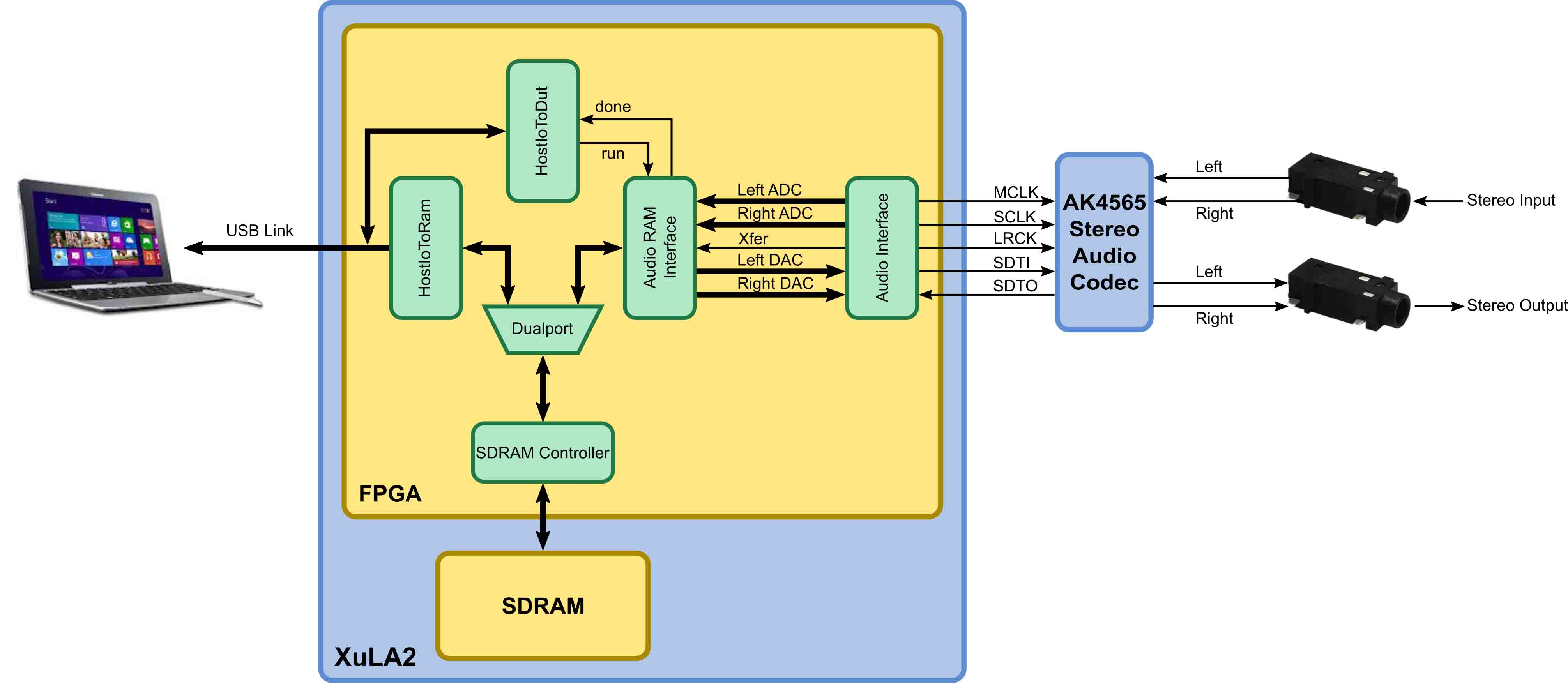 Audio Codec FPGA Design Block Diagram