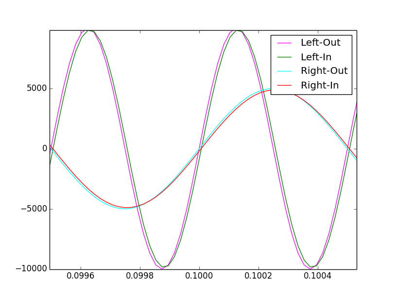 Sampled Waveforms Compared to the Generated Sine Waves