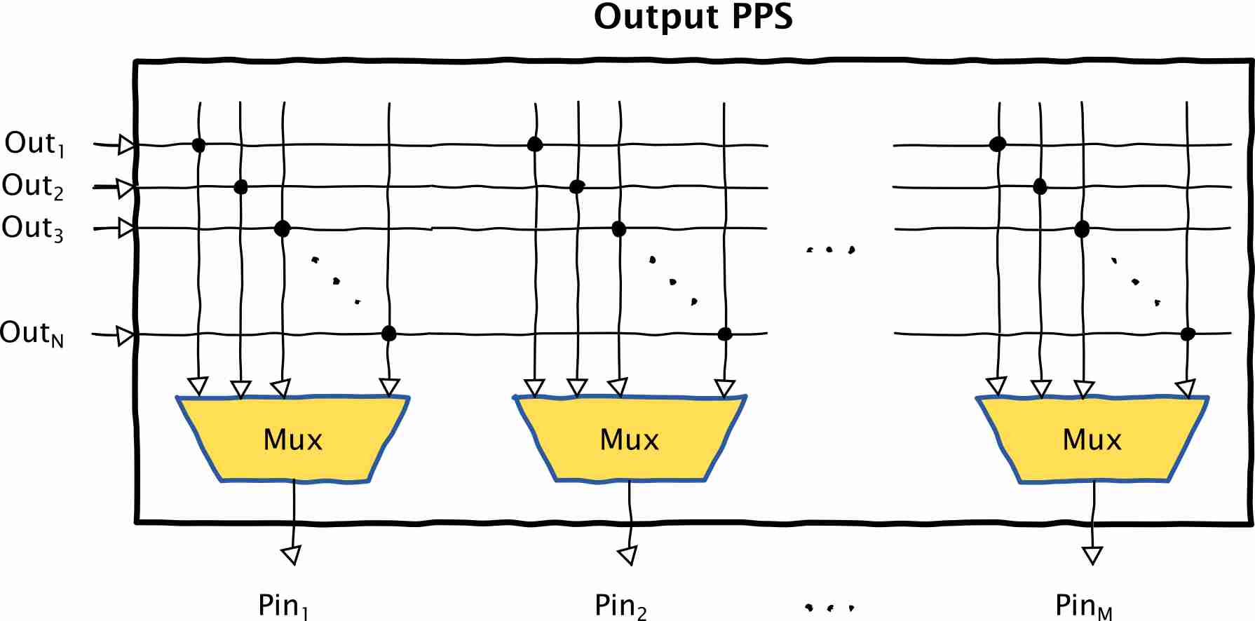PPS output block diagram.