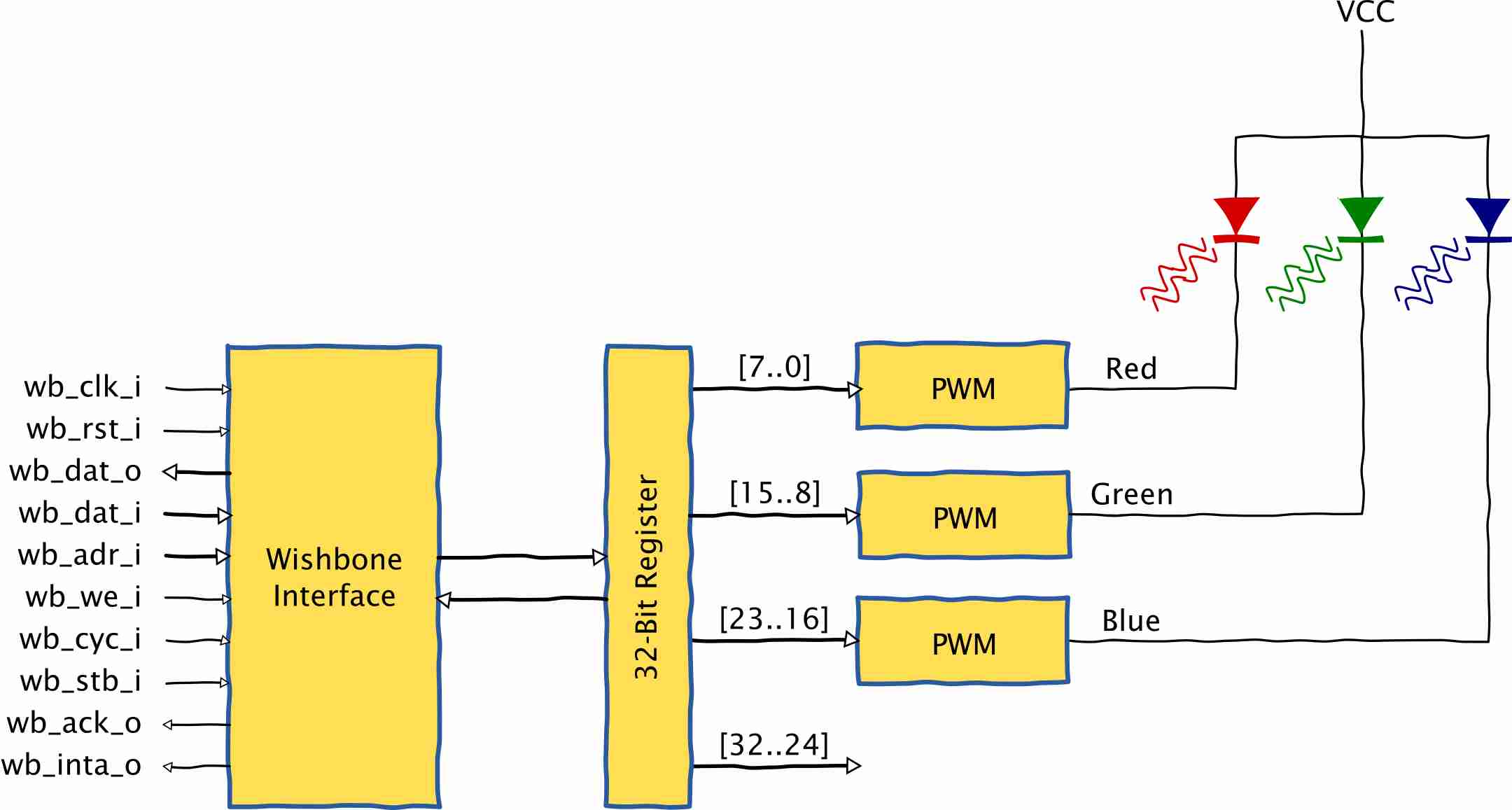 Block diagram for a Wishbone-compliant RGB LED driver peripheral.