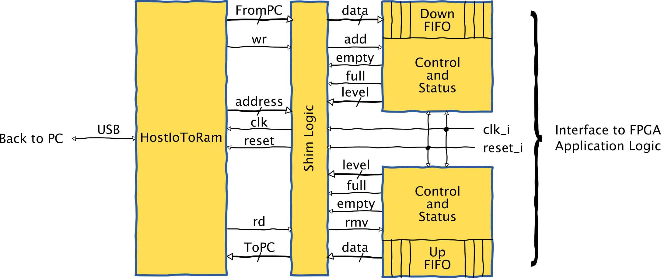 Host interface to FPGA application logic.