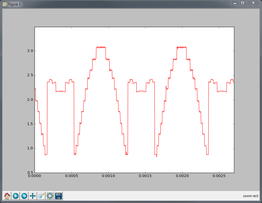 Single Sampled Waveform from OctoADC Board