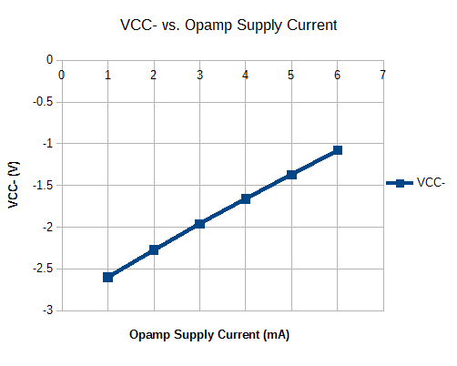 Negative Voltage Generator Output Current Versus Output Voltage